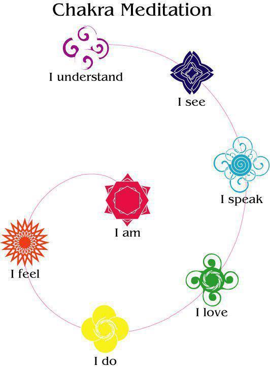 Chakra Meditation ....