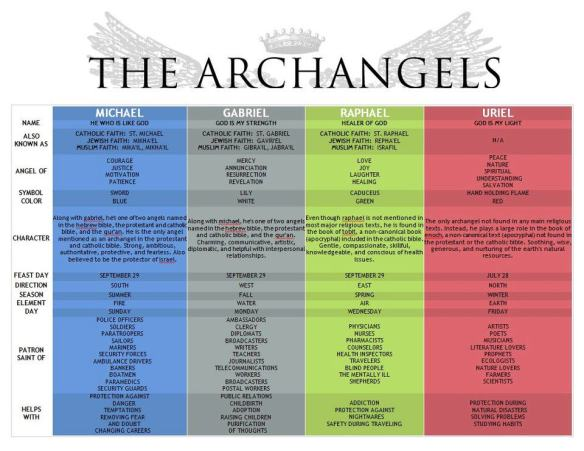 The Archangels ... Do you have one?