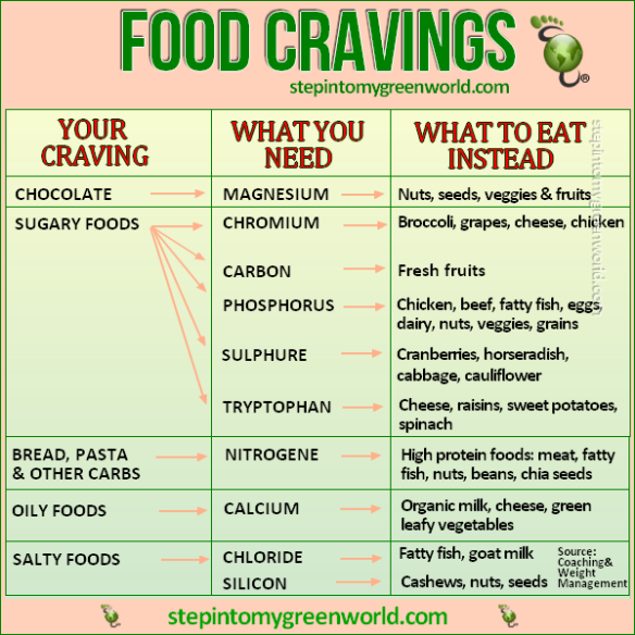 Funny quotes about food cravings brain