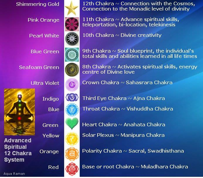 Chakra Chart ….. revisited! | It Is What It Is