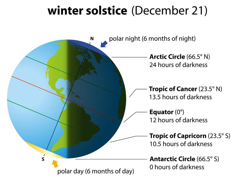 Kuvahaun tulos haulle winter solstice in southern hemisphere